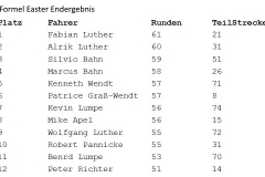 formel_easter_result
